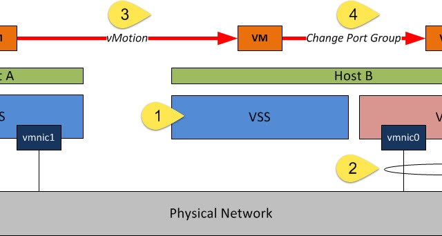 Migrating a VM into a VDS with LACP