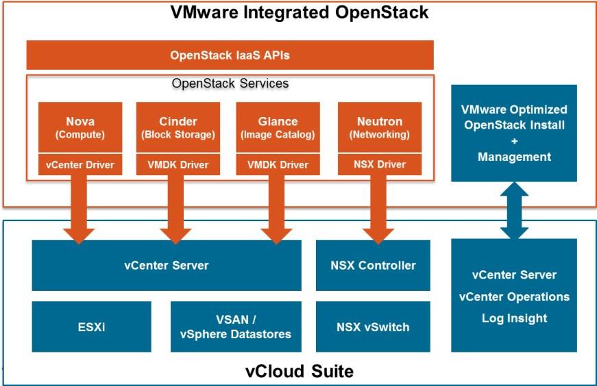 VMware Integrated OpenStack Overview