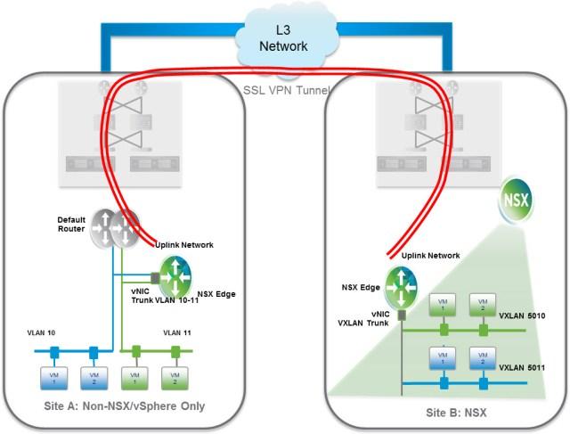 L2 VPN - Tenant Onboarding