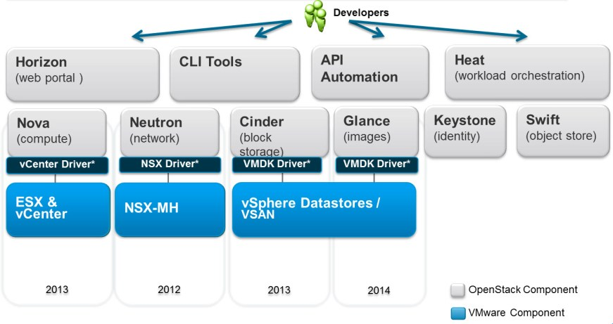 OpenStack and VMware Integration