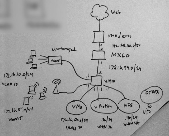 Whiteboarding the Network Design