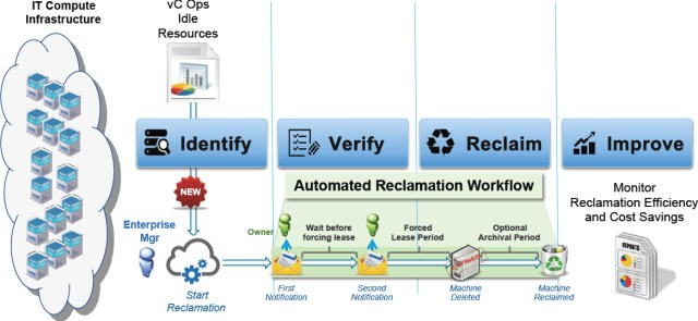 Reclamation Workflow