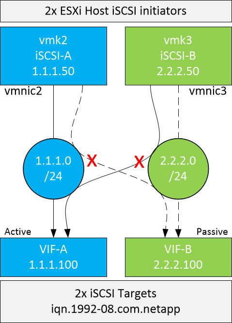 When To Use Multiple Subnet iSCSI Network Design - Wahl Network