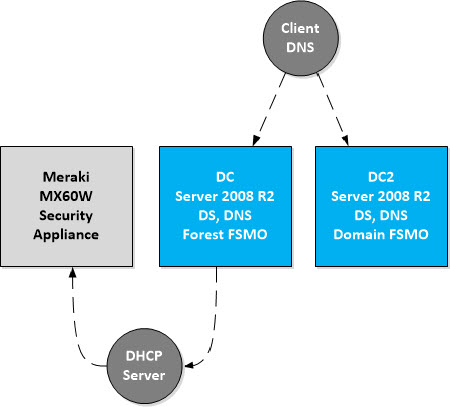 Active Directory 2012 R2 Upgrade and DHCP Services Migration
