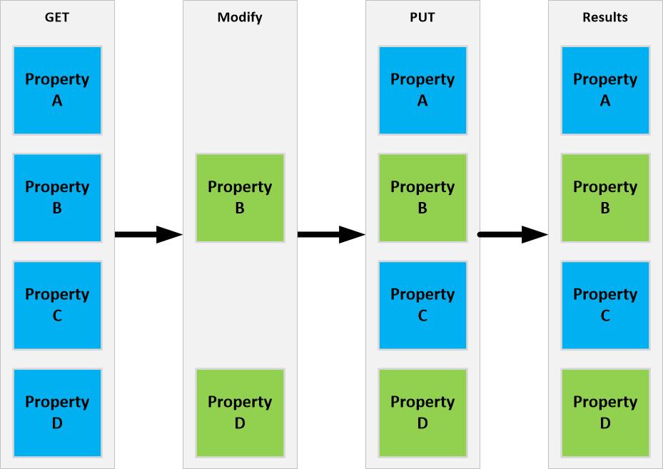 Sending Data Using PowerShell and RESTful API Methods - Wahl