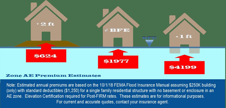 Flood Insurance Wai Halana