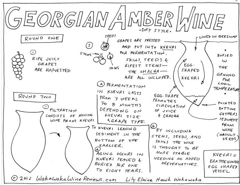 Understanding orange wines