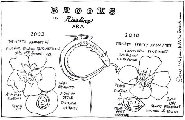 Brooks Ara