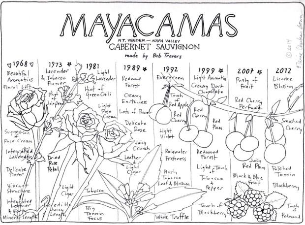 Mayacamas Cabernet Vertical 1968-2012