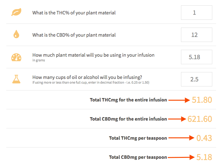 Calculate THC and CBD