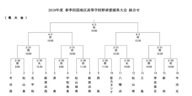 2019年度春季四国地区高等学校野球愛媛県大会は明日から!