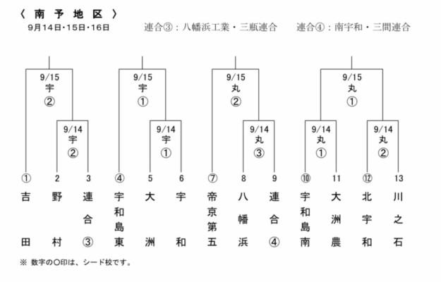 令和元年度秋季四国地区高等学校野球愛媛大会地区予選の組み合わせ