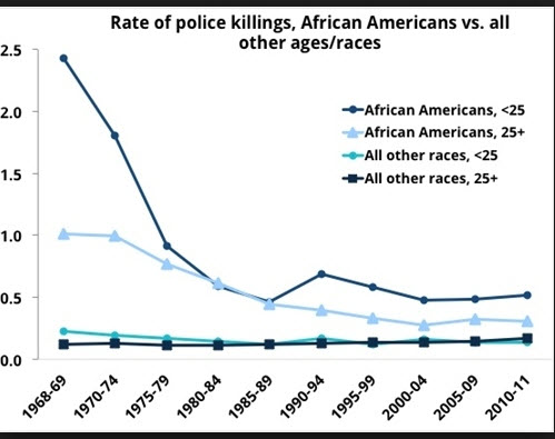 rate of blacks killed by cops
