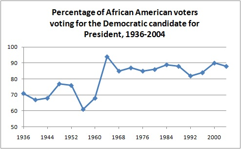 black-voting-for-presidents-by-party
