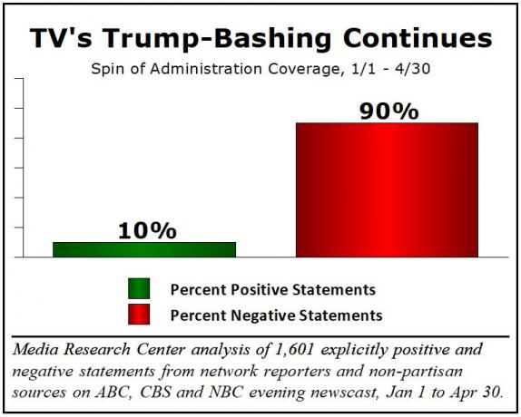 Trumps Approval Numbers Continue to Rise Despite 90% Negative Media Coverage of Him (5-18 - MRC, Newsbusters) https://www.newsbusters.org/blogs/nb/rich-noyes/2018/05/08/media-get-trumped-presidents-polls-improve-despite-90-negative