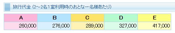 アルファベット別料金表