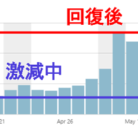 アクセス激減から回復したグラフの画像