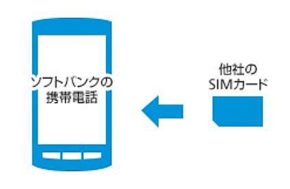ソフトバンクから格安SIMに乗り換える方法