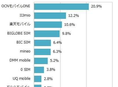 格安SIMデータ通信プランのMVNOシェアランキング