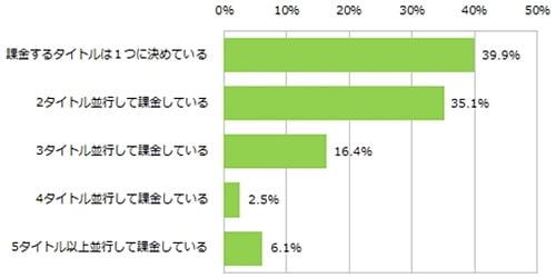 スマホゲームの課金状況に関する調査結果が発表されました