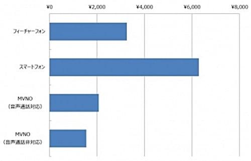 格安SIMの月額平均利用料とスマホ、携帯料金比較データ