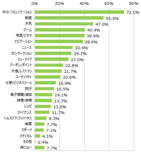 スマホ人気アプリランキンググラフ