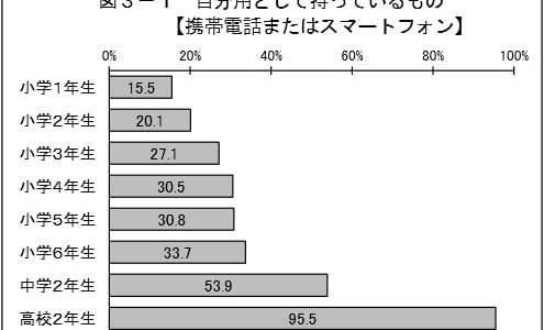 子供のスマホ・携帯所有率