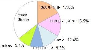 格安SIM(MVNO)シェアグラフ