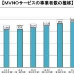 格安SIM(MVNO)の業者数と契約者数はどれくらい?