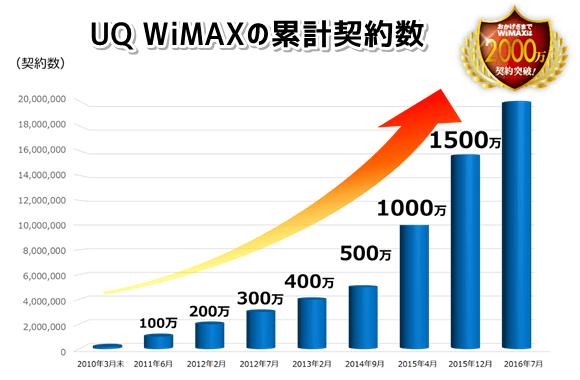 UQ WiMAXの累計契約数が2000万件突破!トップ画像