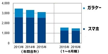 2016年上半期 国内のスマホ、携帯電話の販売台数