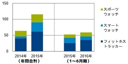 2016年上半期 国内のウェアラブル端末の販売台数