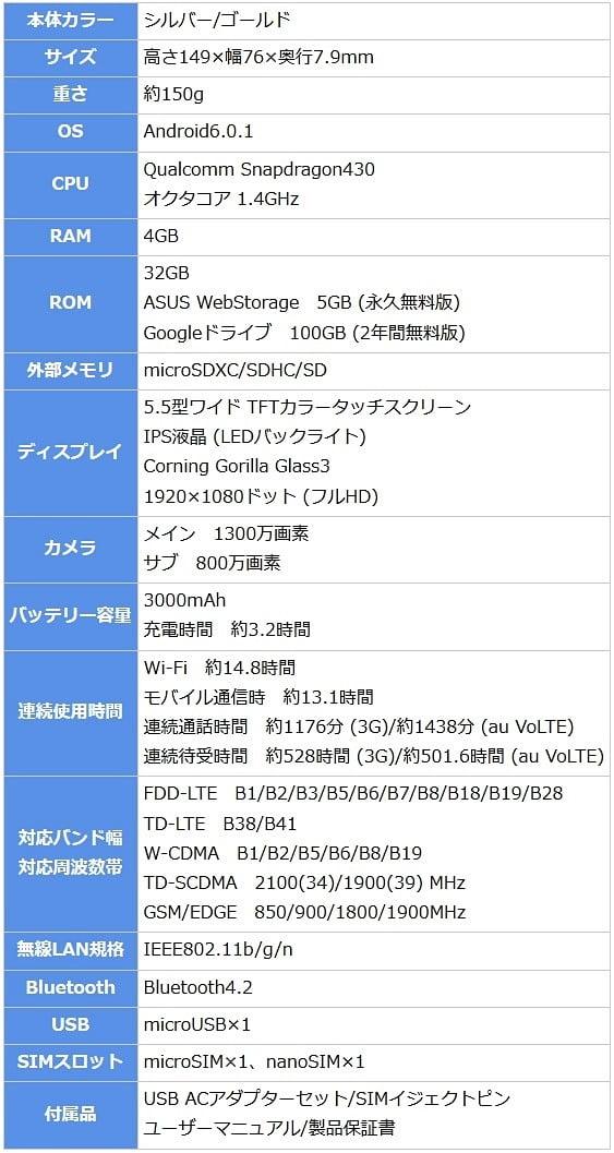 「ZenFone3 Laser(ZC551KL)」のスペック