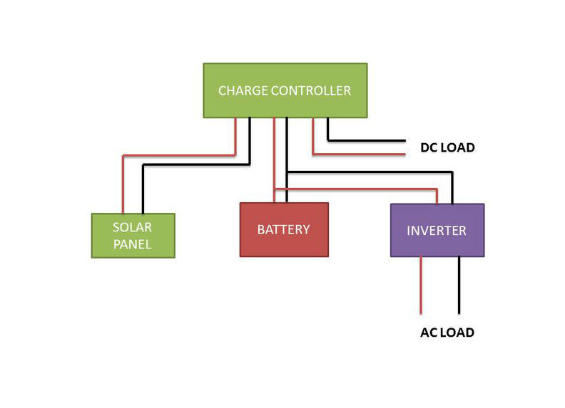 Wiring of the charge controller