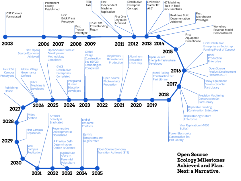 Open Source Ecology Milestones