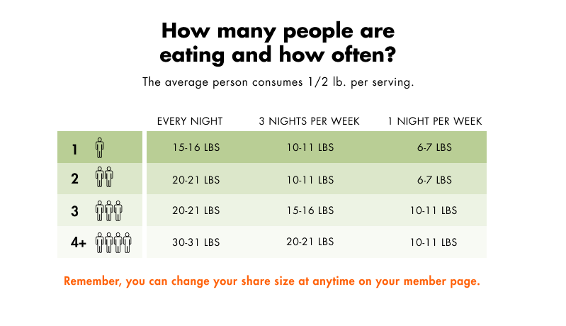 suggested portion sizes using half pound per serving