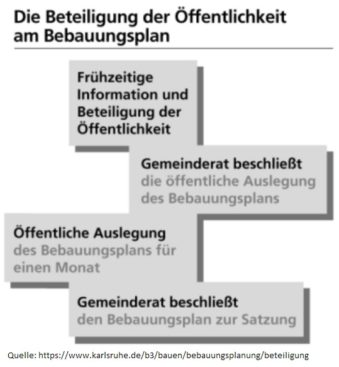 Die Beteiligung der Öffentlichkeit am Bebauungsplan der Stadt Karlsruhe