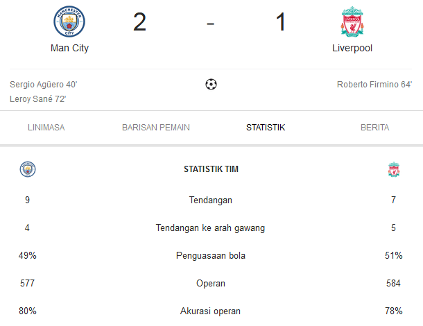 Liga Inggris 2018/2019 Manchester City Vs Liverpool 2-1