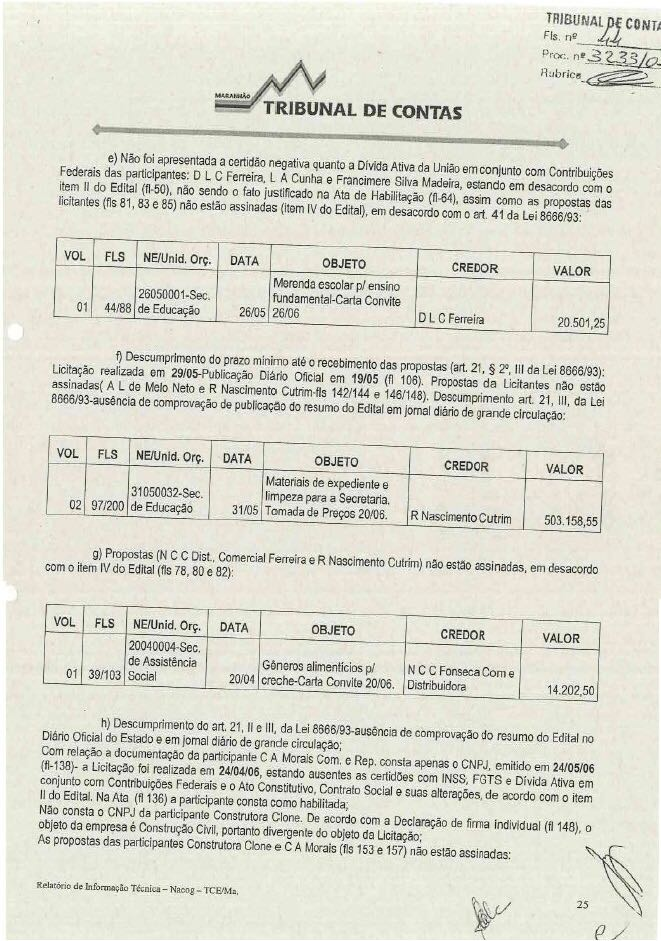 As principais irregularidades apontadas pelo TCE nos procedimentos licitatórios realizados por Sandro
