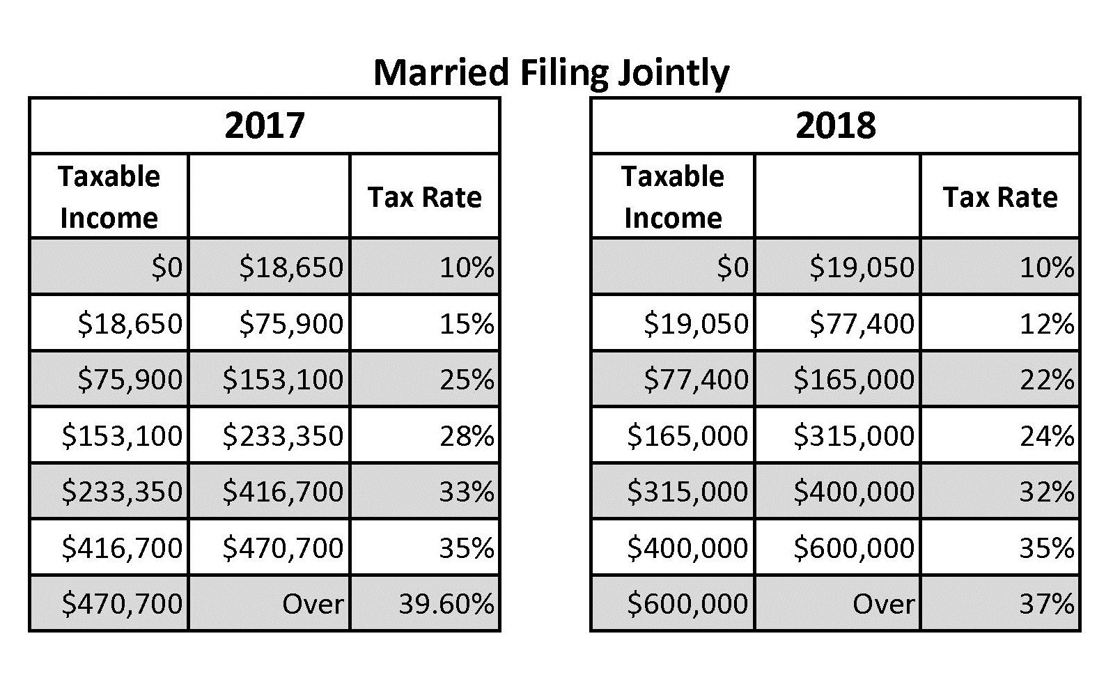 Federal Income Tax Tables Married Filing Jointly