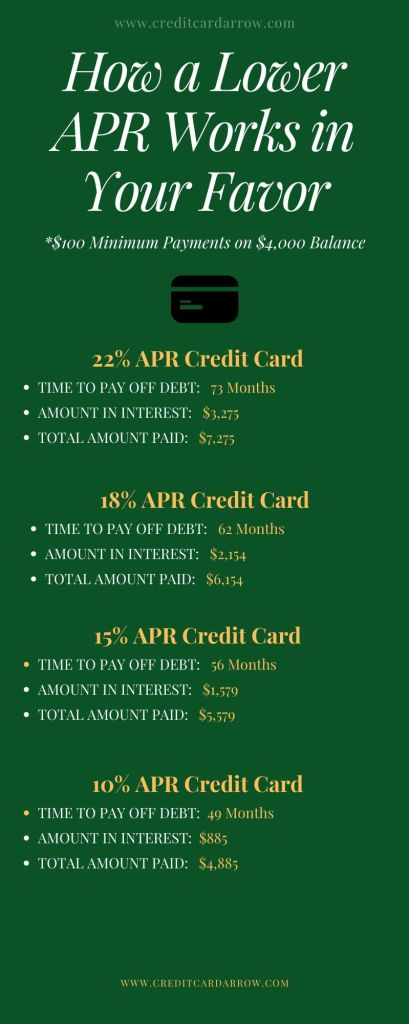 how to payoff credit card debt faster