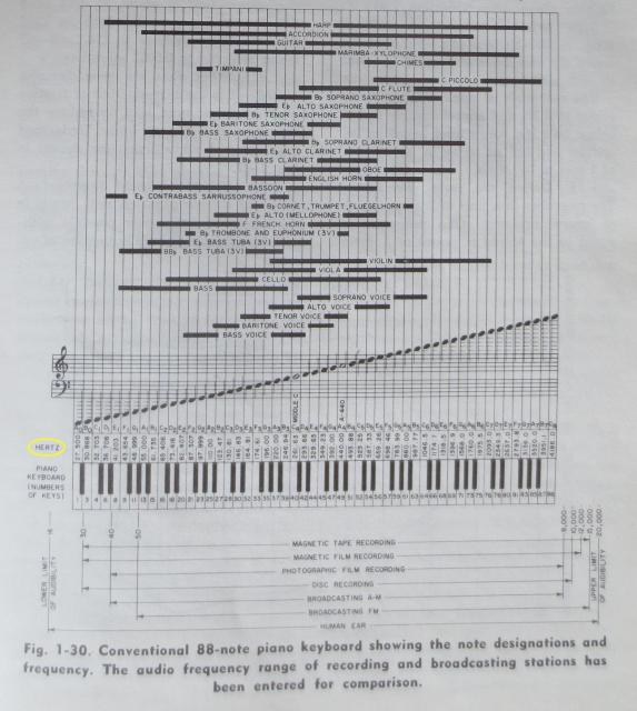 A useful guide to the human audio spectrum, from Howard Tremaine's AUDIO CYCLOPEDIA (1959). Interesting that a soprano can barely hit 1KHz, though obviously these are fundamental notes and don't reflect harmonics.