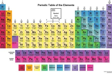 Table periodic of elements copy periodic table of the elements fresh periodic table wallpaper button elements periodic table of elements with names and symbols removeandreplace com the periodic table of the elements list urtaz Image collections