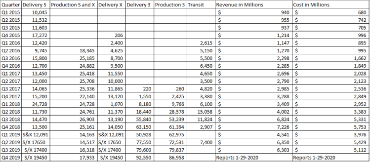Tesla Inc Quarterly Income Statements Year Over Year ...