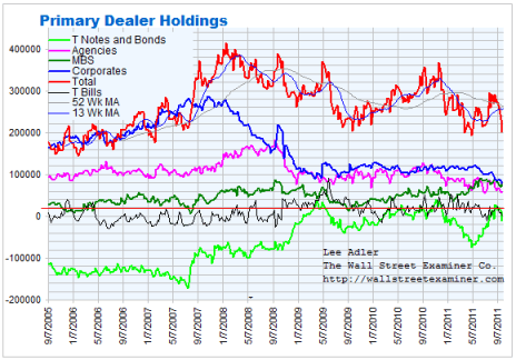 Primary Dealer Holdings Chart- Click To enlarge