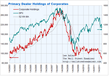 Primary Dealer Corporate Bond Holdings Chart- Click To enlarge
