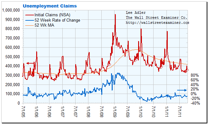Actual Weekly Unemployment First Time Claims Chart Not Seasonally Adjusted- Click to enlarge