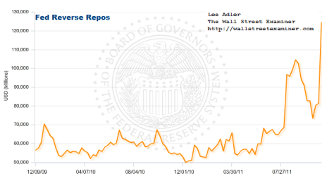 Fed Reverse Repos Chart- Click to enlarge