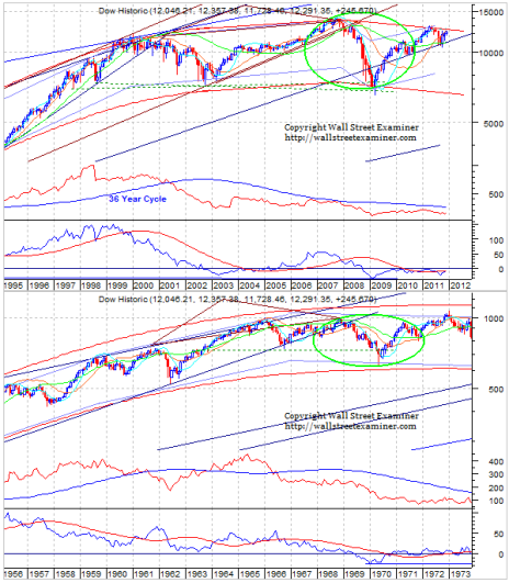 Long Term Dow Comparison Chart- Today vs. 1972- Click to enlarge