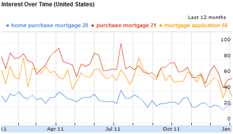 Mortgage Applications Searches Chart